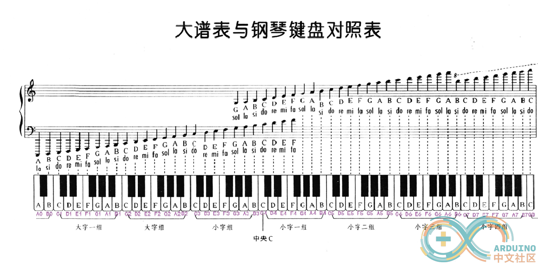 首先看看钢琴大谱表与钢琴琴键的对照表