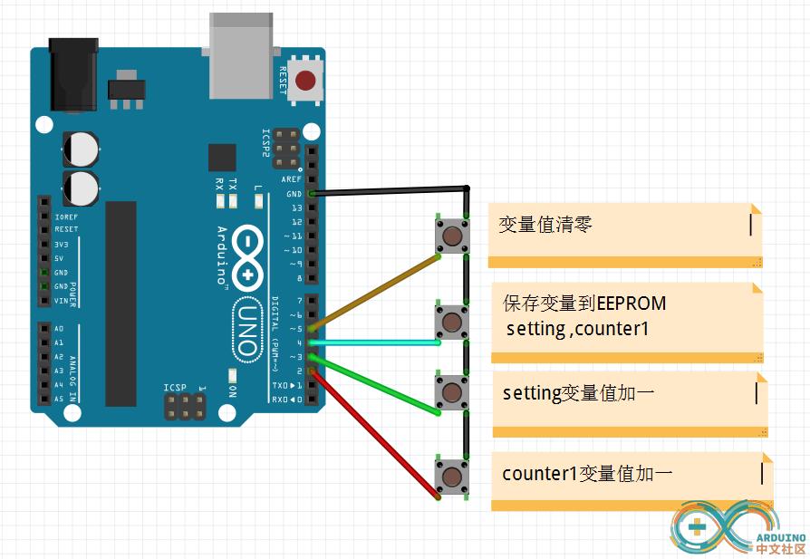 读写EEPROM不能读写数据 Arduino中文社区 Powered by Discuz